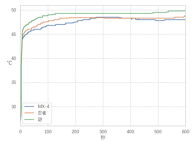 MX-4 比較結果