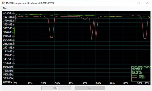 PG3VNF AS SSD Compression-Benchmark