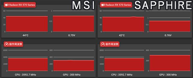 RX570 MSI SAPPHIRE 無負荷時 温度