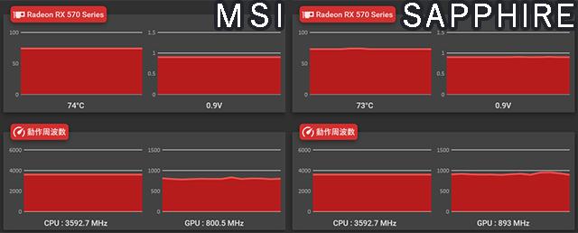 RX570 MSI SAPPHIRE 高負荷時 温度
