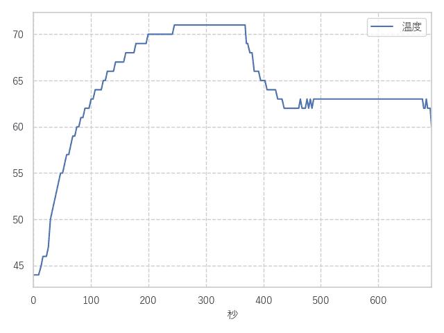 WDS500G2B0B 温度