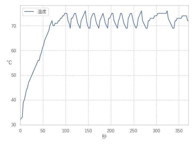 SX8200 温度