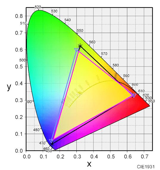 ColorAC 重なり領域