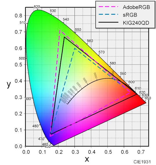 KIG240QD 色度図