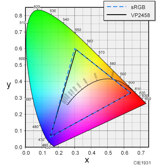 VP2458 色度図