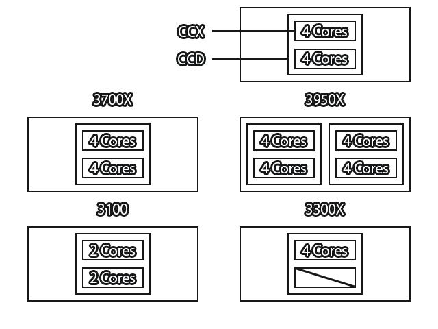 Ryzenの構造