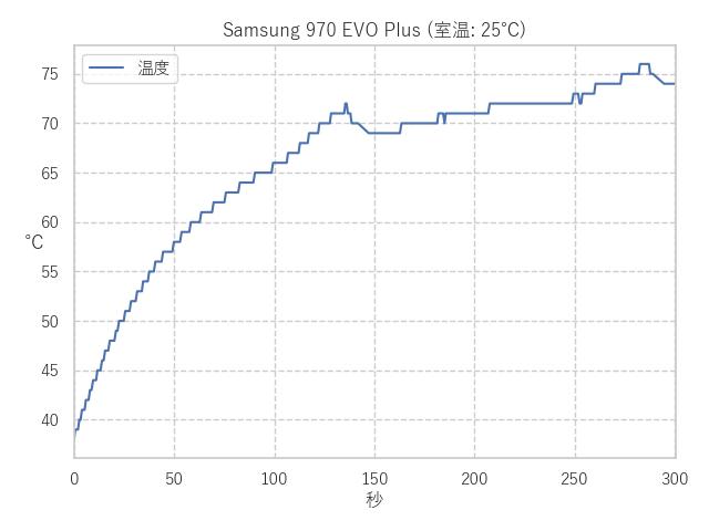 970 EVO Plus 温度