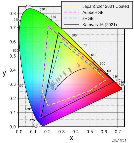 Kamvas 16 色度図
